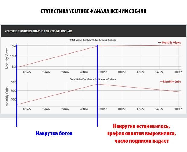 Ксения Собчак накрутка ботов YouTube